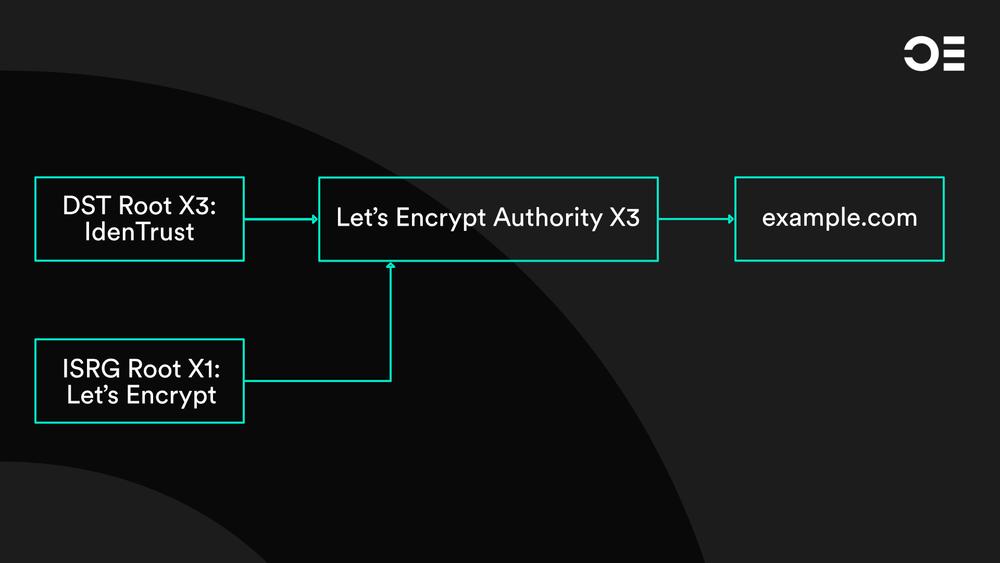 Let's Encrypt Zertifikatskette